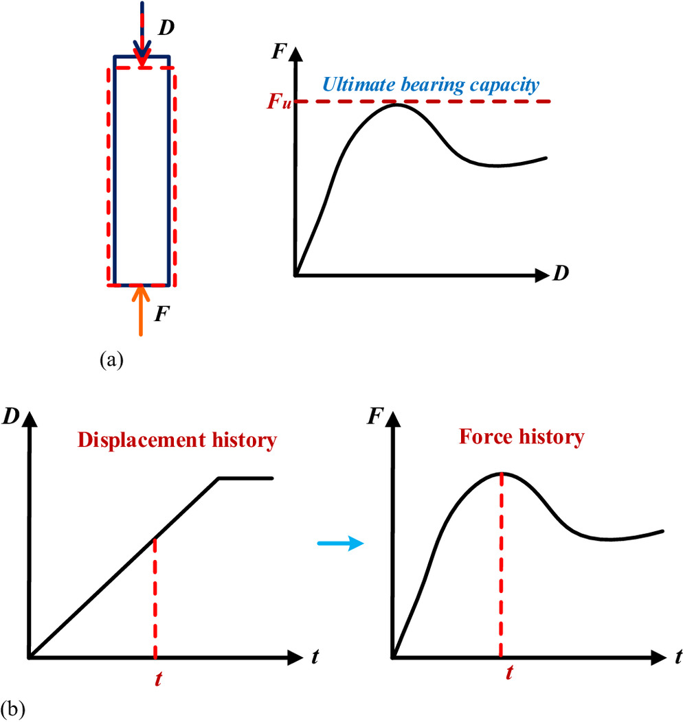 Numerical Study Of Damage Modes And Assessment Circular Rc Pier For Accessibility Draw The Shear Force Bending Moment Diagrams Under Noncontact Explosions Journal Bridge Engineering Vol 23 No 9