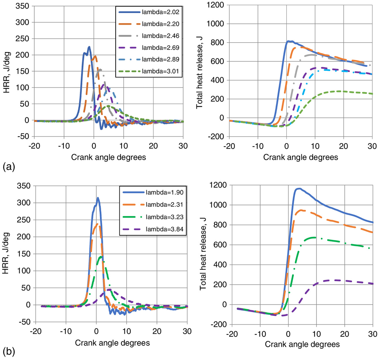 Effect of Jet A-1/Ethanol Fuel Blend on HCCI Combustion and