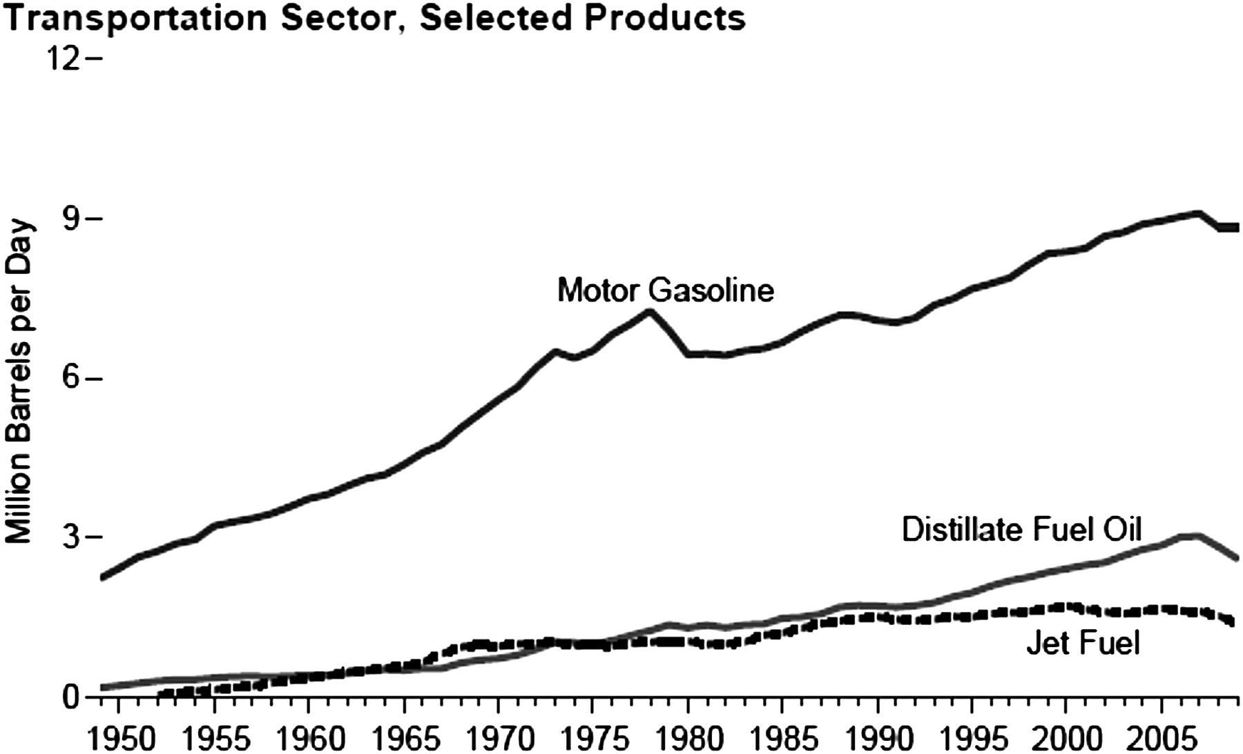 Effect of High Gasoline Prices on Low-Density Housing