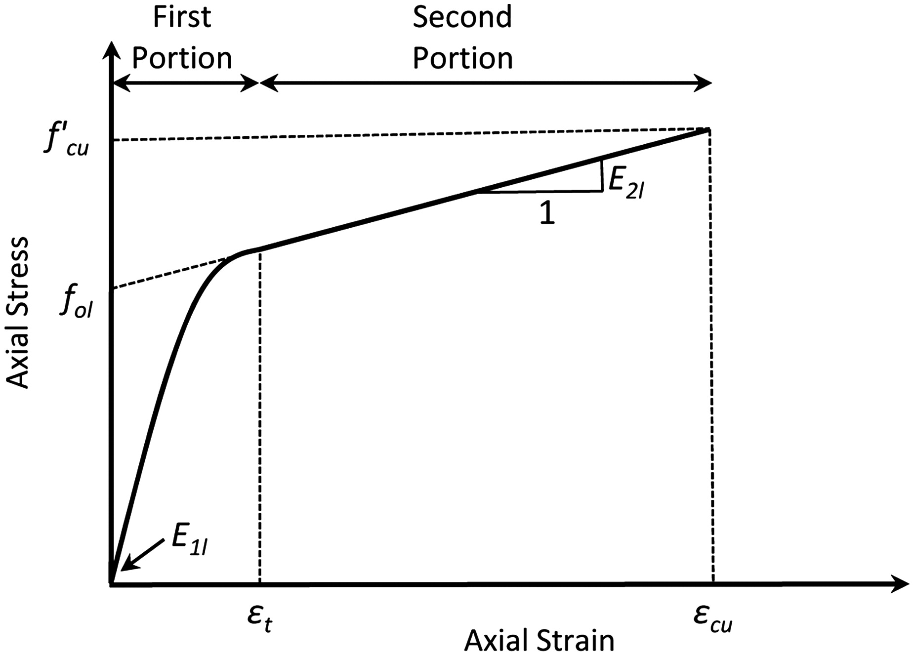 Stress Strain Model Of Ultrahigh Performance Concrete Confined By Vs Diagram Fiber Reinforced Polymers Journal Materials In Civil Engineering Vol 25 No 12