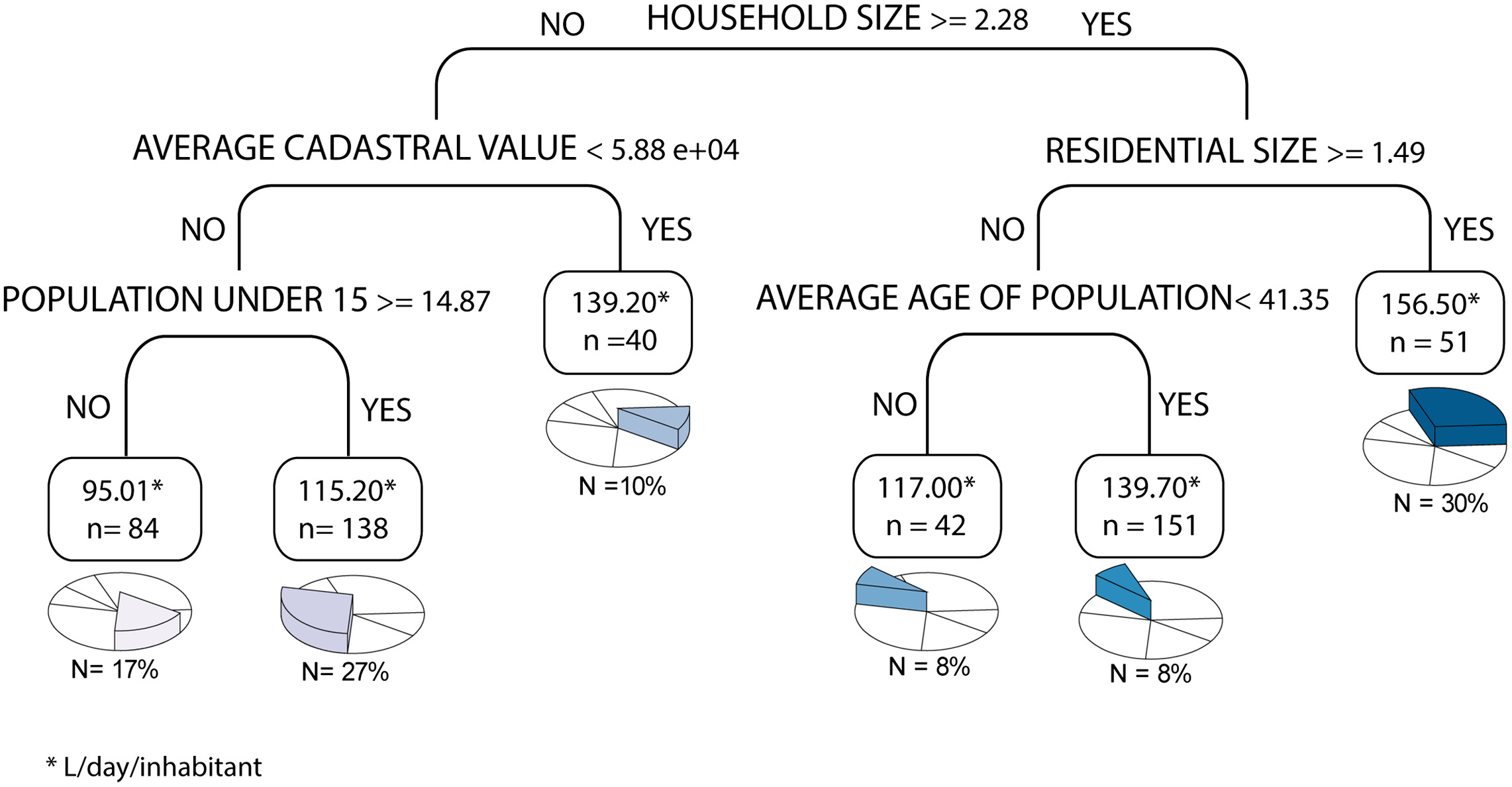 Machine Learning for Modeling Water Demand | Journal of