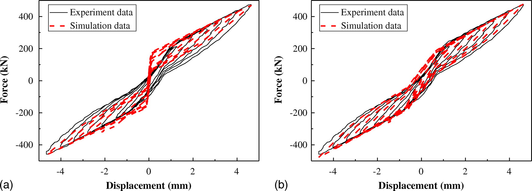 Hysteretic Performance Analysis of Self-Centering Buckling