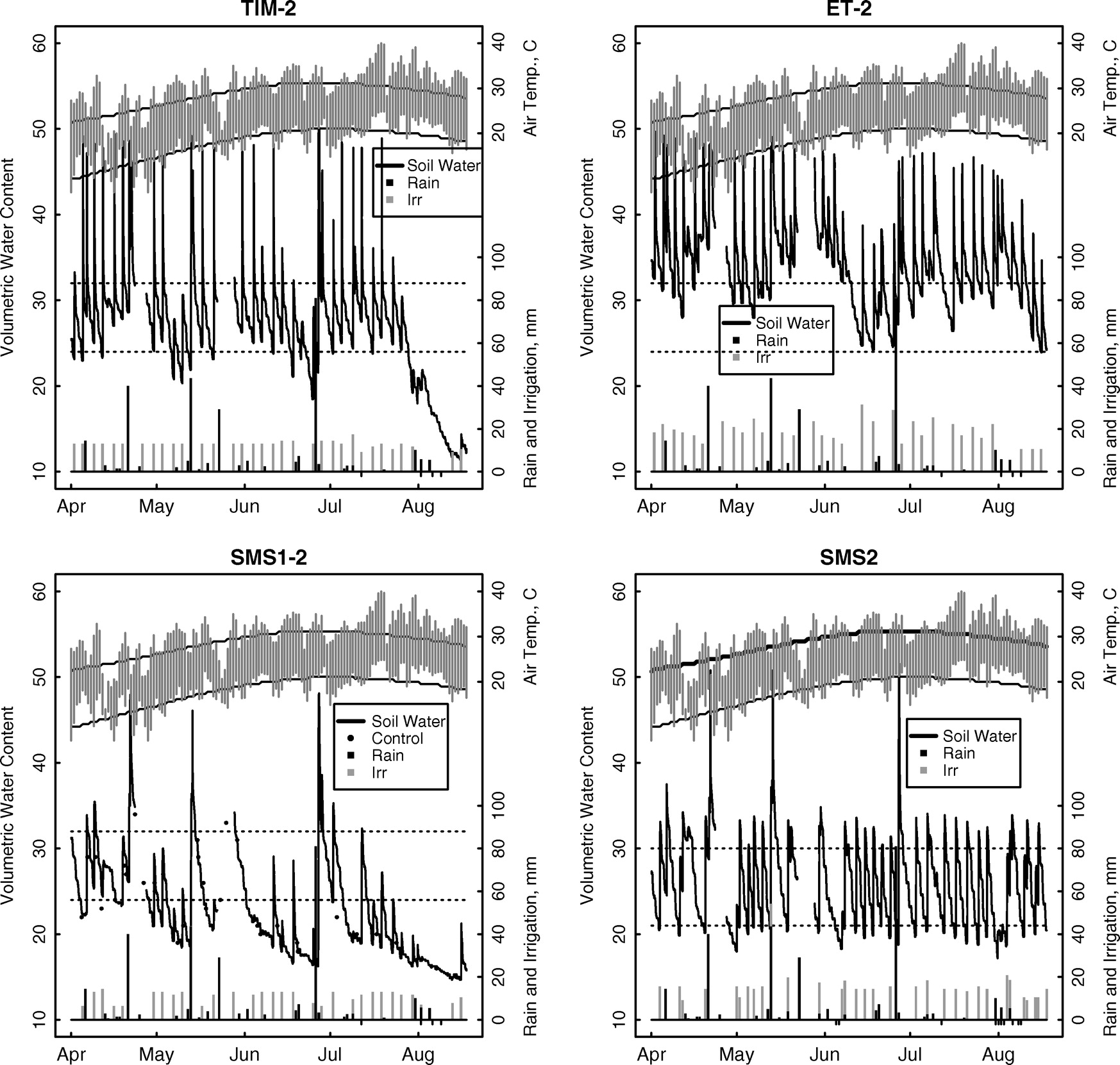 Water Application Efficiency And Adequacy Of Et Based Soil Figure 3 Candlestick Circuit Use With Moisturebased Irrigation Controllers For Turfgrass Journal