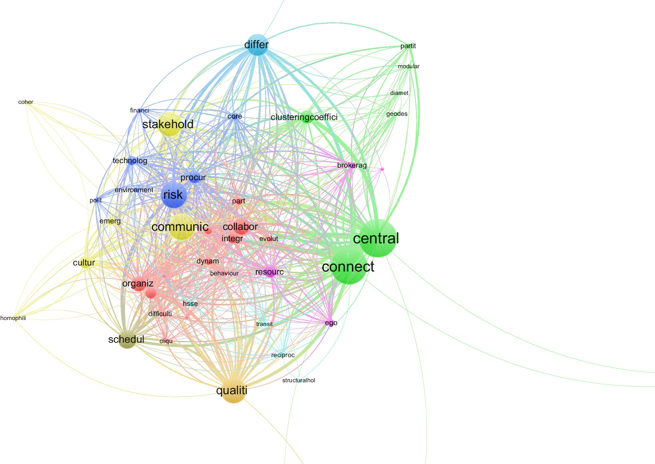 Critical Review Of Social Network Analysis Applications In Complex