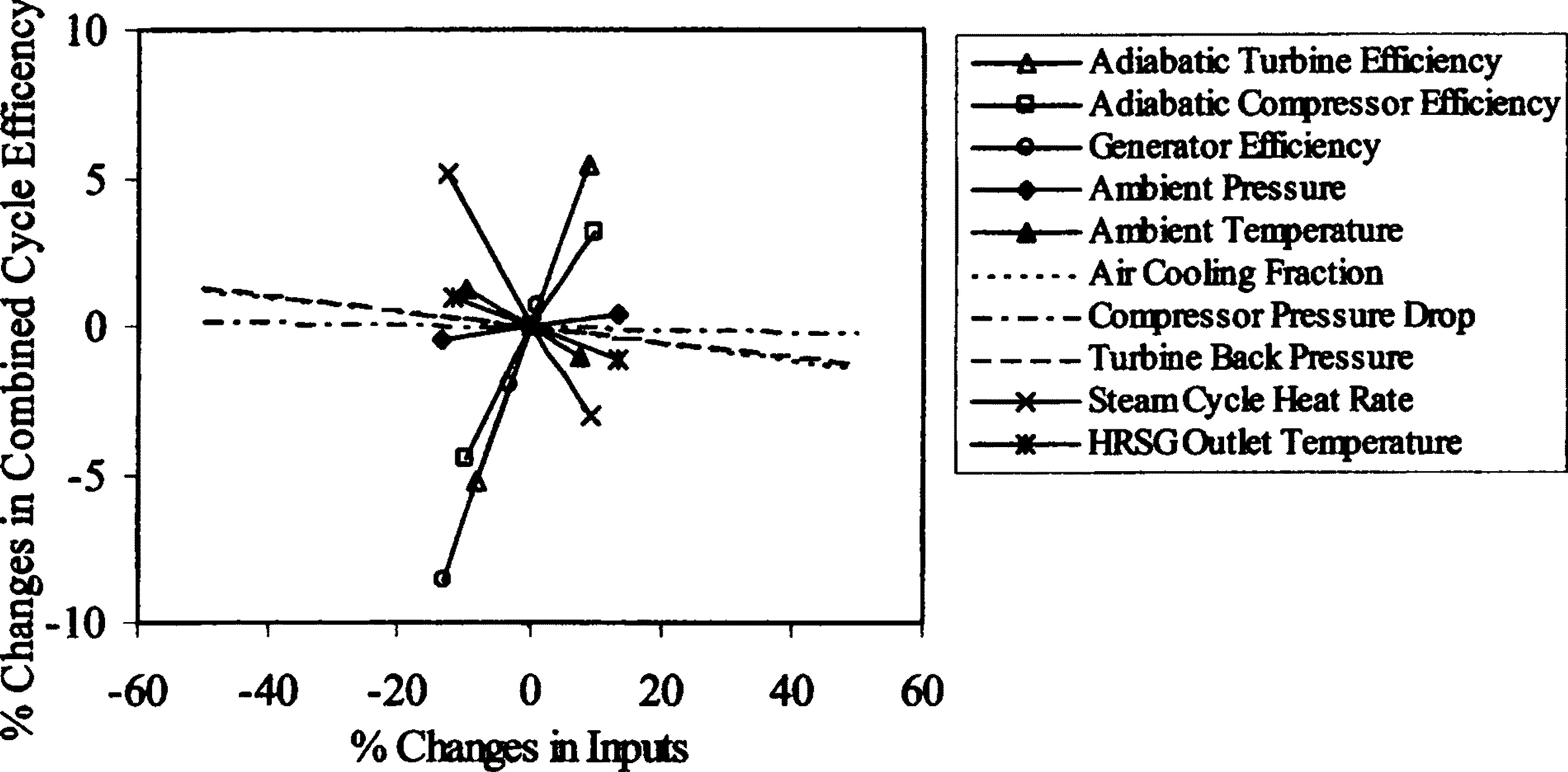 Simplified Performance Model of Gas Turbine Combined Cycle
