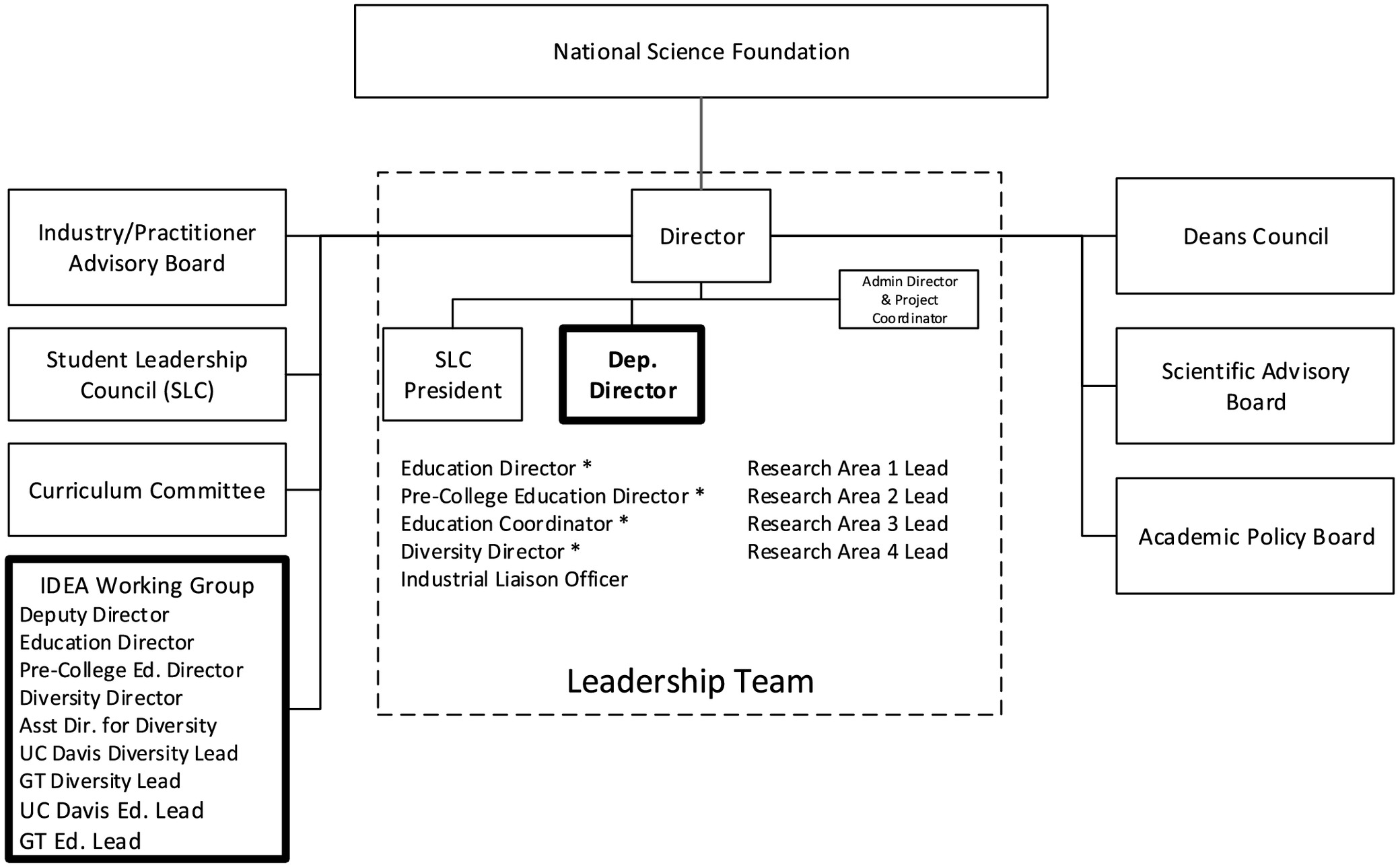 Leadership In Action Sharing An Engineering Research Home Gt Frames Circuit Board Certificate Frame Center Journal Of Professional Issues Education And Practice Vol 144