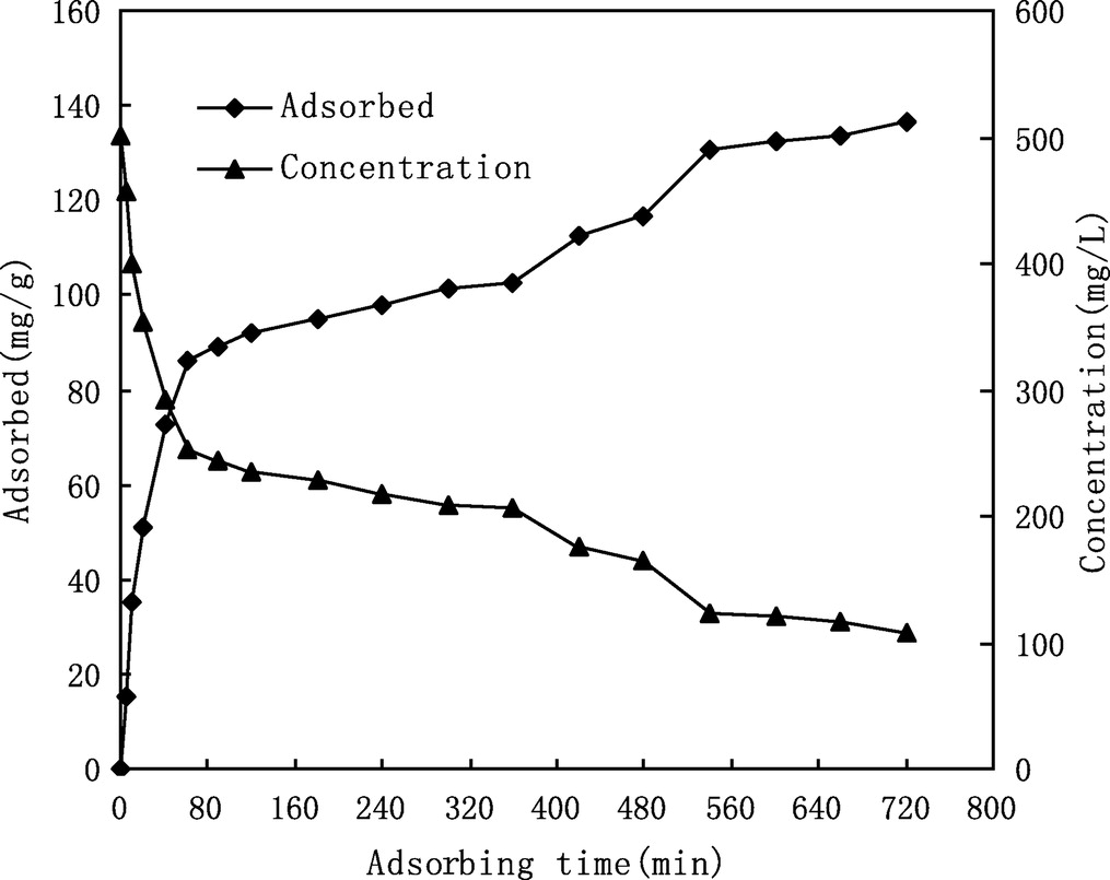 Removal of Heavy Metal in Drinking Water Resource with Cation