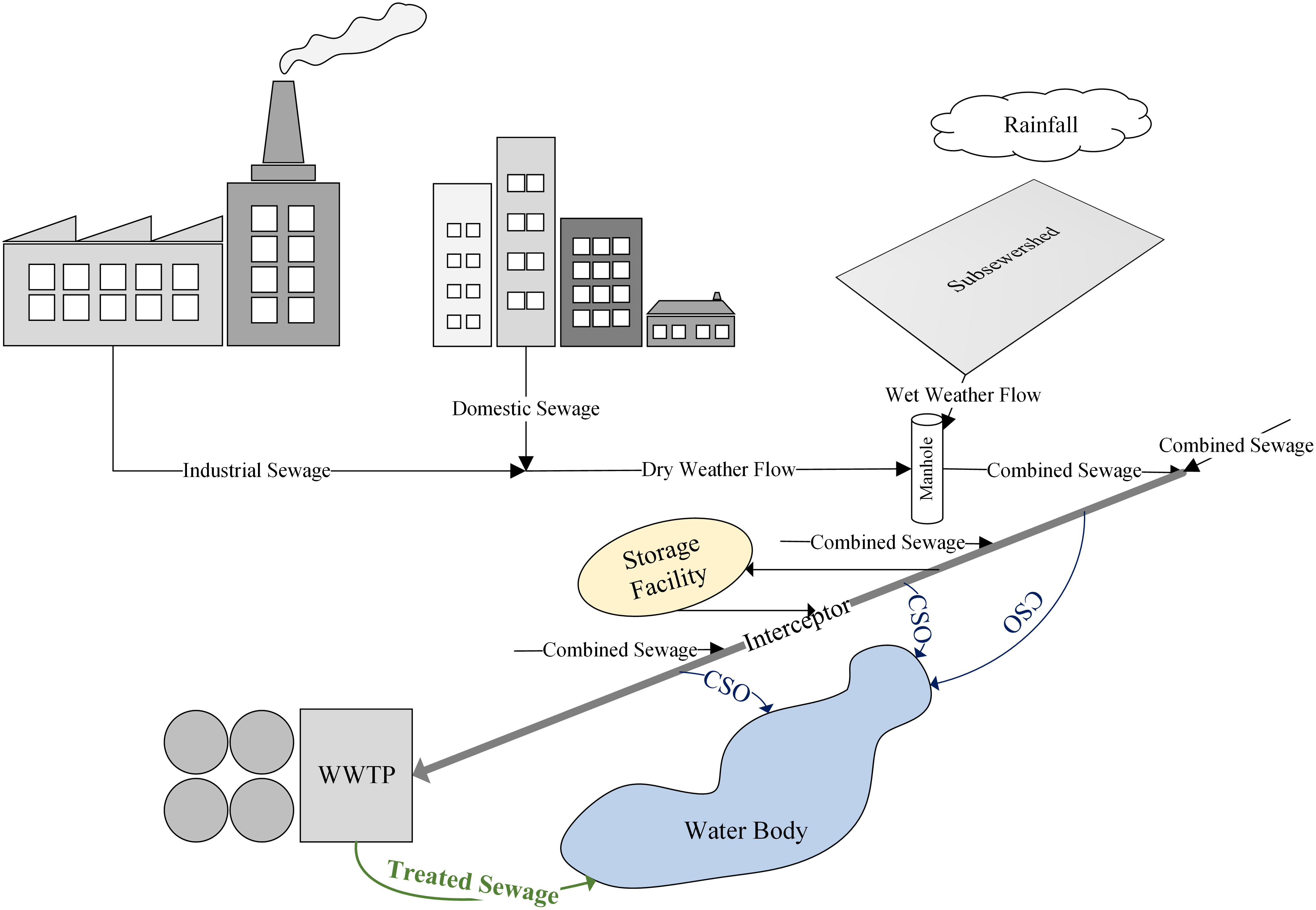 Performance and Cost Based parison of Green and Gray