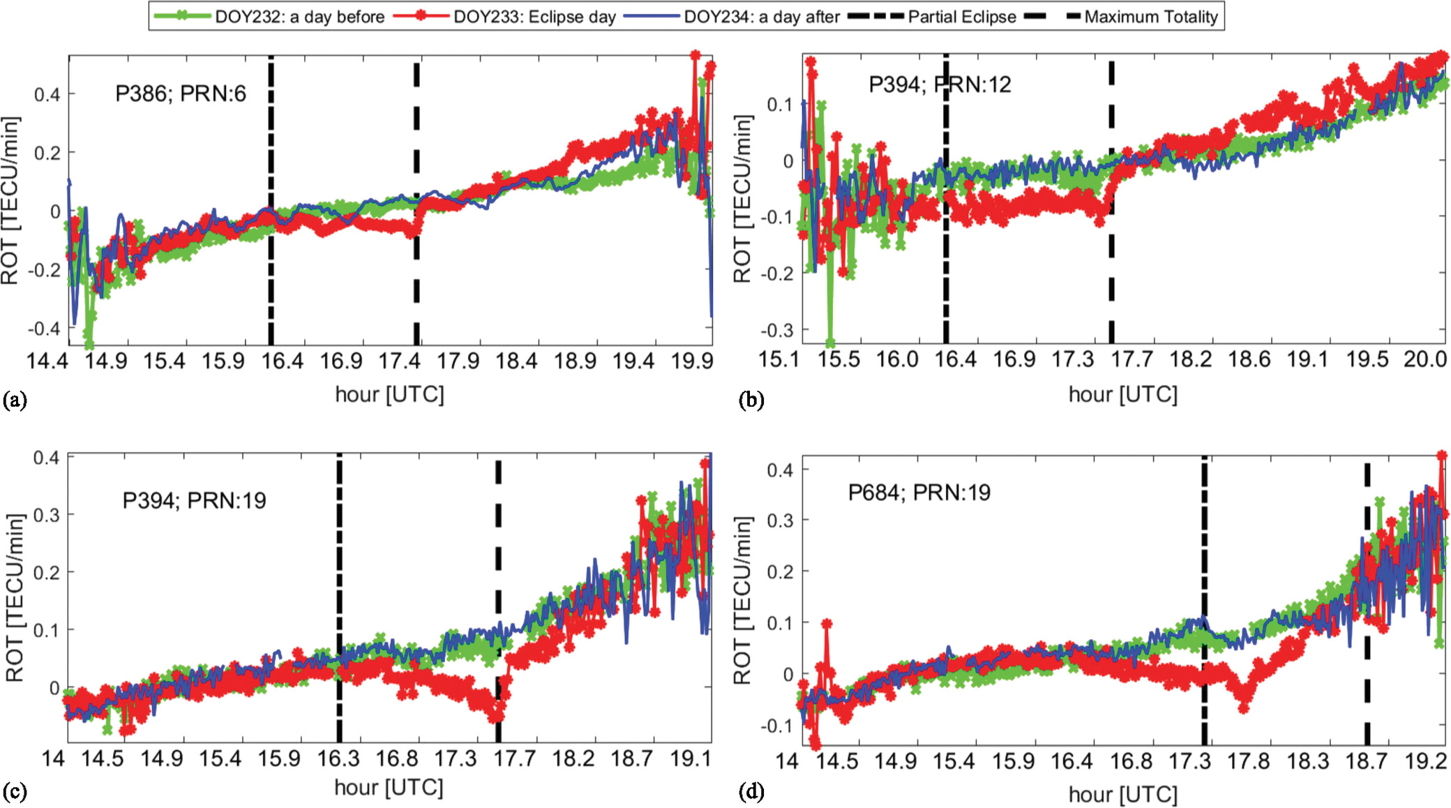 Ionospheric Response to the Total Solar Eclipse of August 21