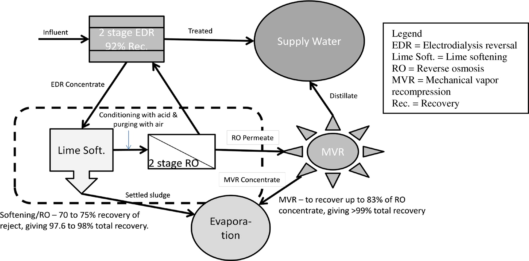 Development of a Treatment Process for Electrodialysis Reversal Concentrate  with Intermediate Softening and Secondary Reverse Osmosis to Approach  98-Percent ...