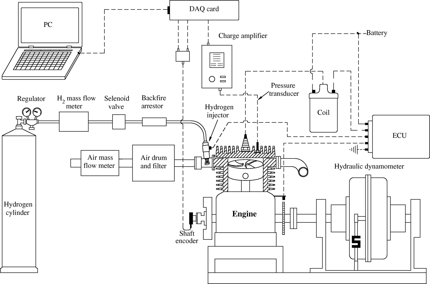 Experimental Study On The Effect Of Concentrated Turbulence Around Engine Flow Diagram Spark Plug Zone In A Swirling Hydrogen Si Performance And Combustion