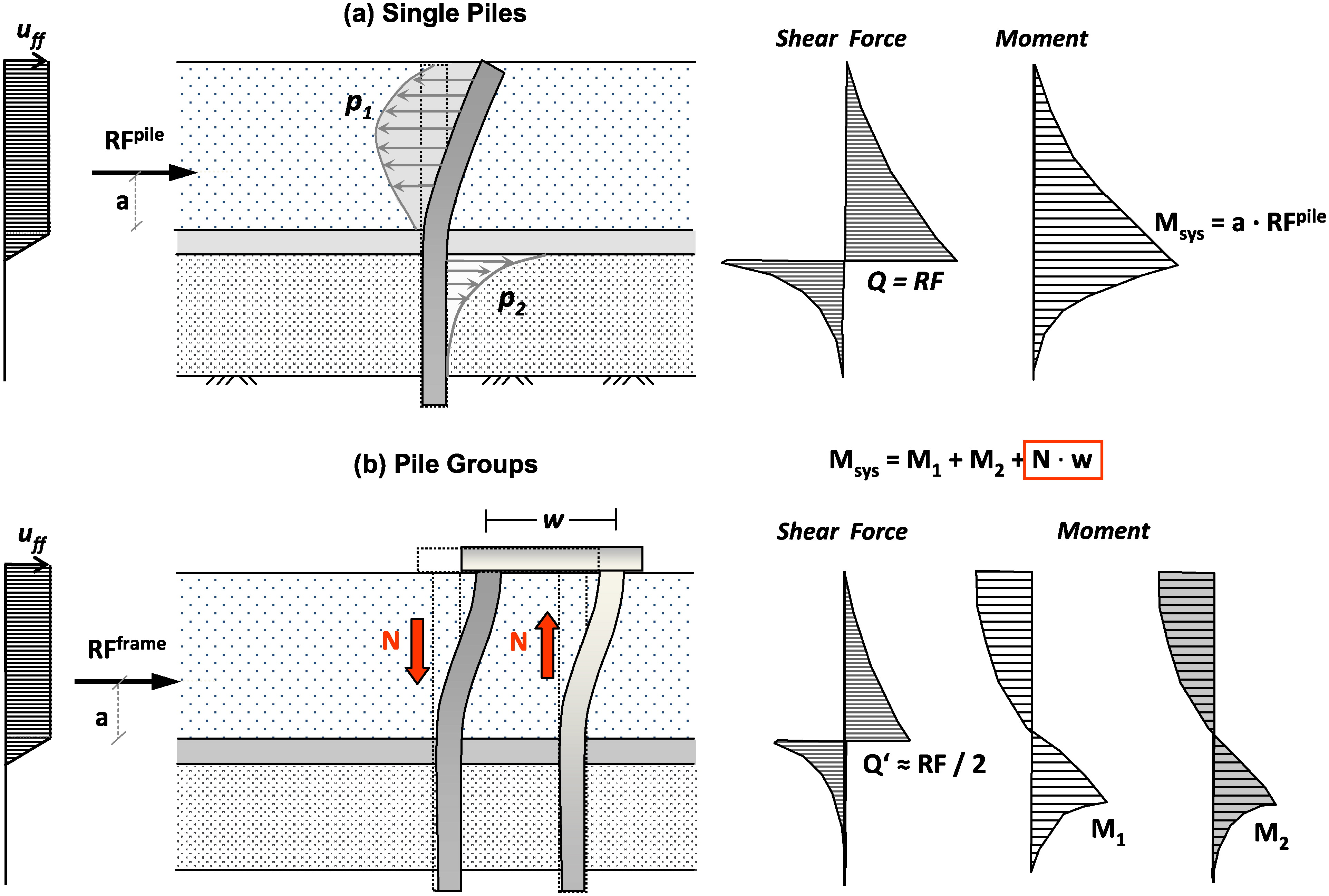 Slope Stabilizing Piles and Pile-Groups: Parametric Study