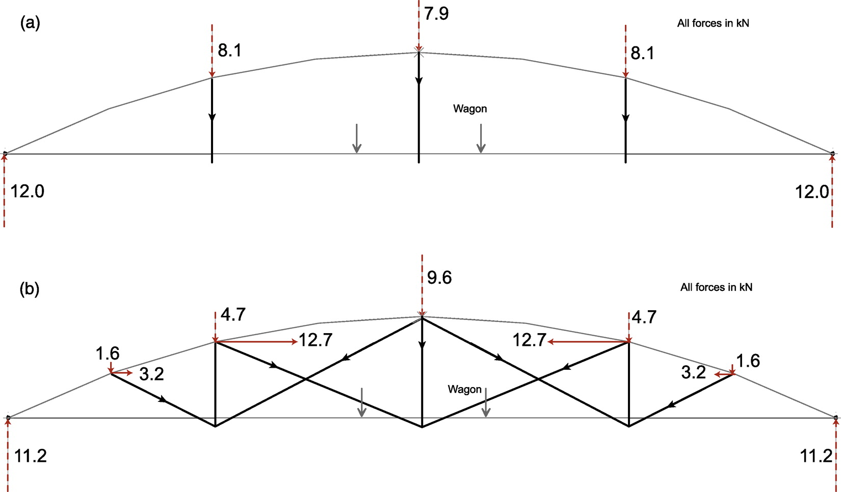 Structural Analysis And Load Test Of A Nineteenth Century Iron Truss Bridge Diagram Elevation Save Bowstring Arch Journal Engineering Vol 18 No 3