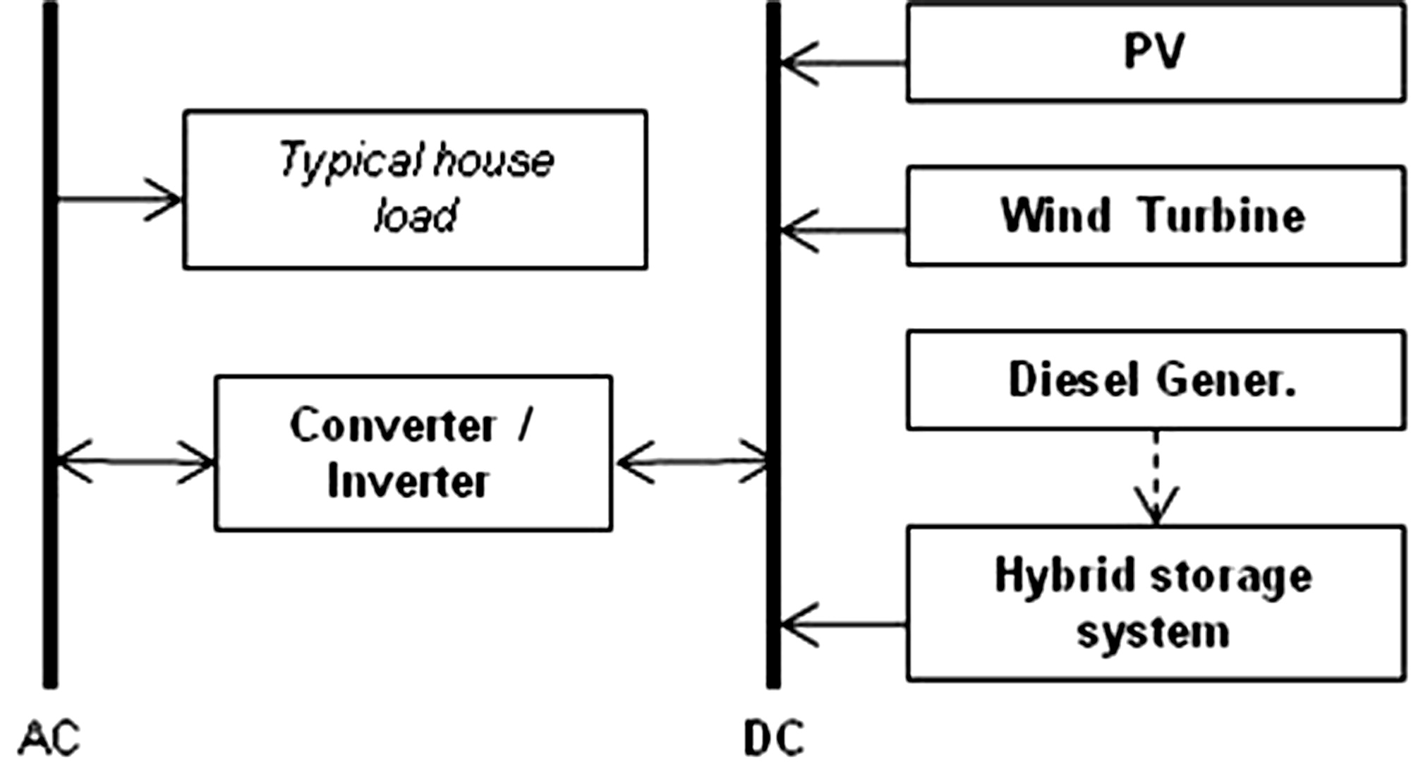 Innovative Energy Storage For Off Grid Res Based Power Systems Wind Turbine Diagram Gif Of A Gridtied Integration Flywheels With Hydrogen Utilization In Fuel Cells Journal