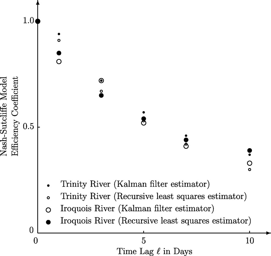 Prediction of Sediment Concentration in Rivers by Recursive