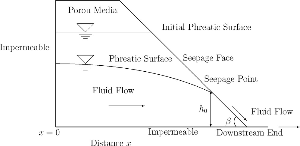 Boundary Condition of Groundwater Flow through Sloping