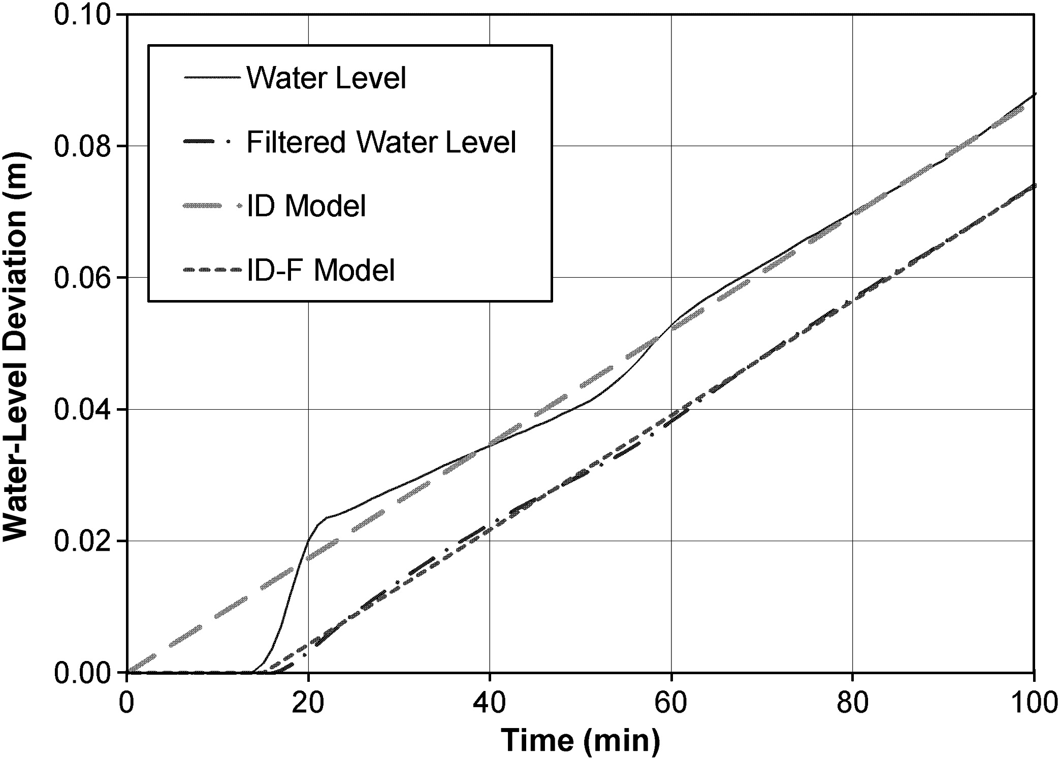 Water Level Difference Controller For Main Canals Journal Of Simple Automatic Circuit Irrigation And Drainage Engineering Vol 138 No 1