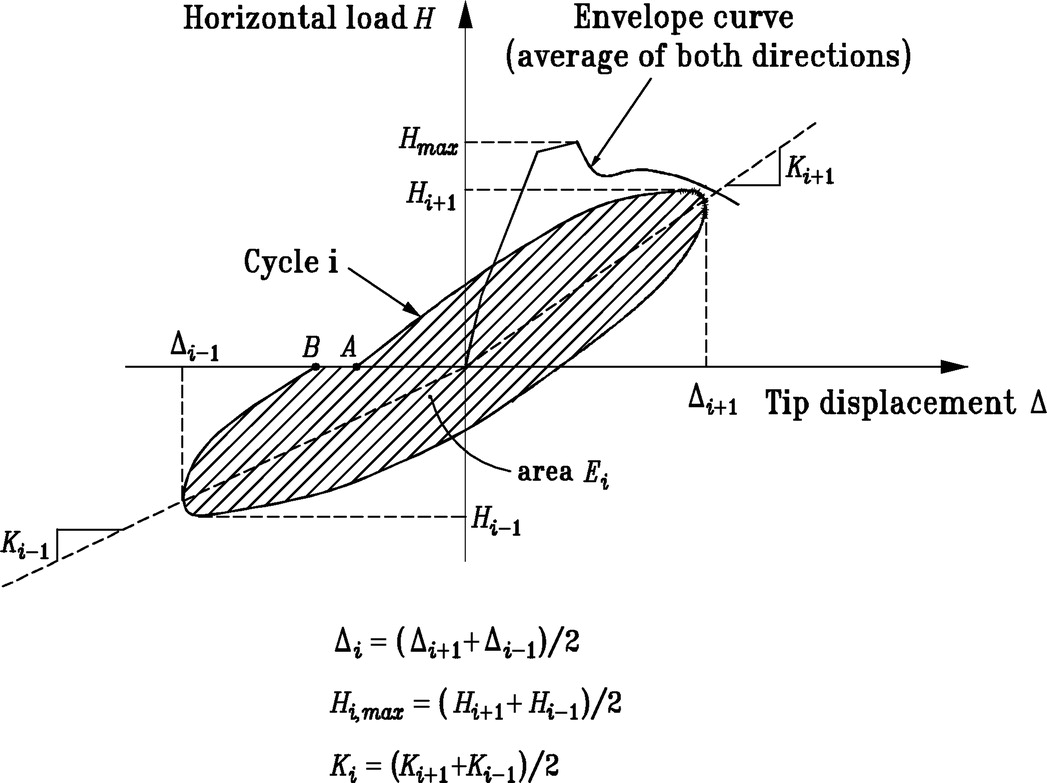 Behavior of Circular Reinforced-Concrete Columns Confined