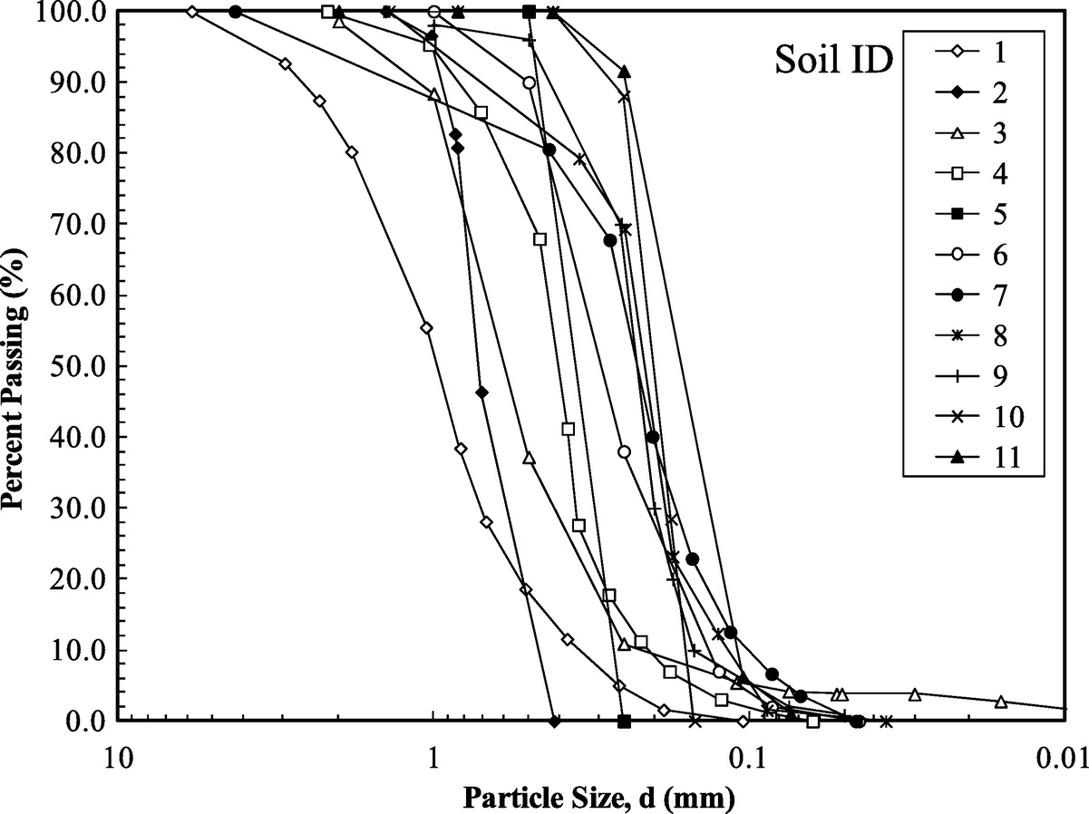 Pore Scale Model For Estimating Saturated And Unsaturated