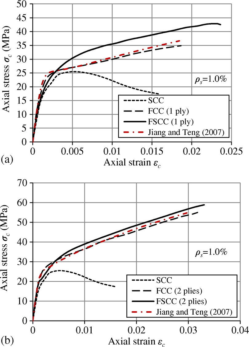 Analysis Oriented Stress Strain Model For Concrete Under Combined Curve Relationship Diagram And Explanation Frp Steel Confinement Journal Of Composites Construction Vol 19 No 5