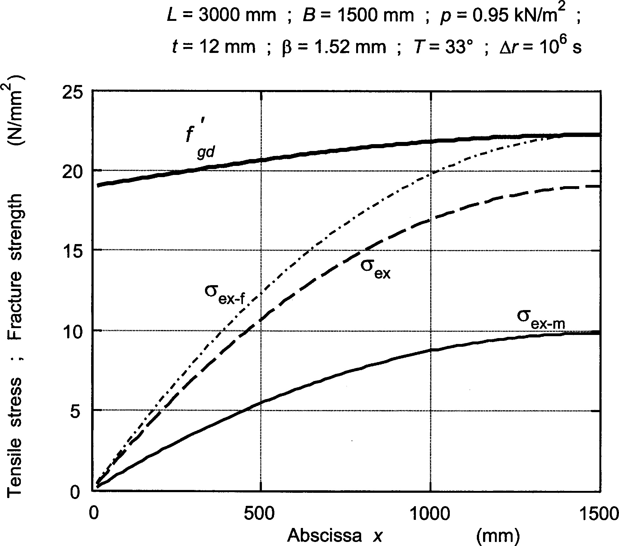 Behavior And Failure Strength Of Laminated Glass Beams Journal Shear Force Bending Moment Diagram For Uniformly Distributed Load On Engineering Mechanics Vol 133 No 12