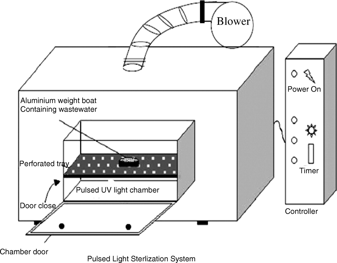Efficacy Of Pulsed Uv Light Treatment On Wastewater Effluent Controller Likewise Sprinkler Valve Wiring Diagram Besides Disinfection And Suspended Solid Reduction Journal Environmental Engineering Vol 141