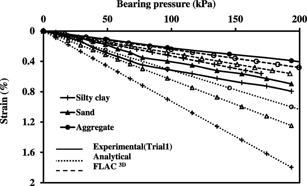 Joint Strength And Wall Deformation Characteristics Of A