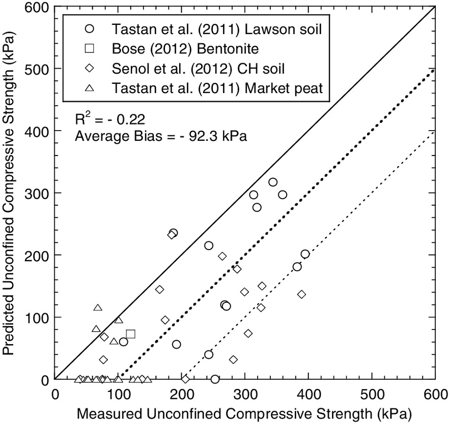 Unconfined Compressive Strength of Synthetic and Natural