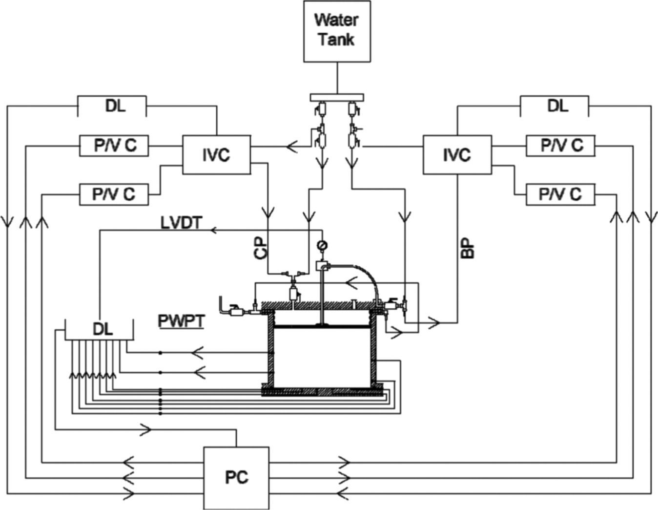 Experimental And Numerical Investigations To Evaluate Two Data Acquisition Logging Schematics Circuits Diagrams Dimensional Modeling Of Vertical Drainassisted Preloading International Journal Geomechanics