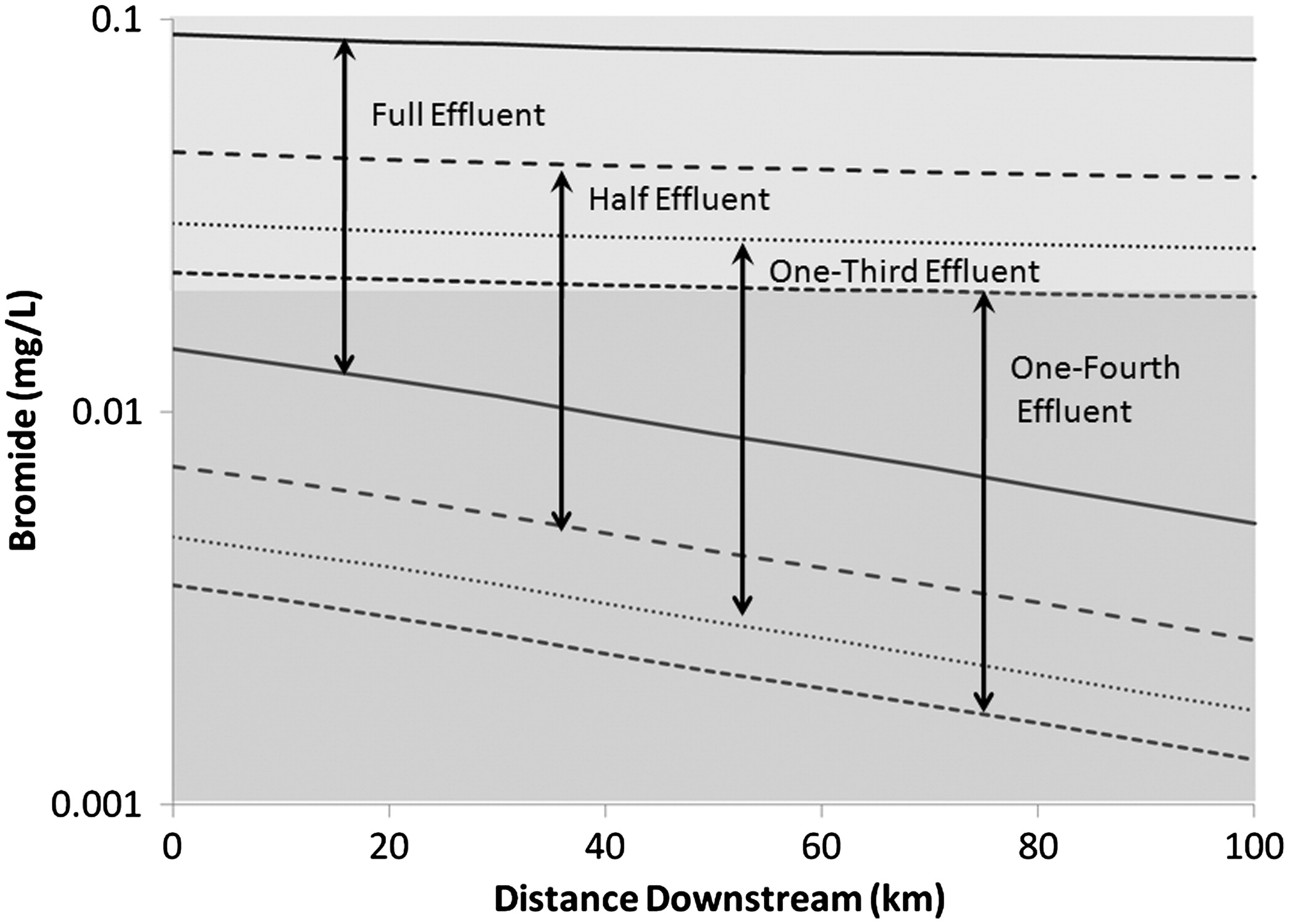 Scenario Analysis of the Impact on Drinking Water Intakes from