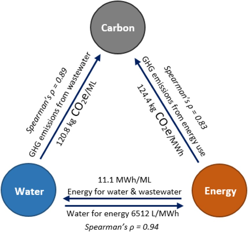 Water–Energy–Carbon Nexus Modeling for Urban Water Systems