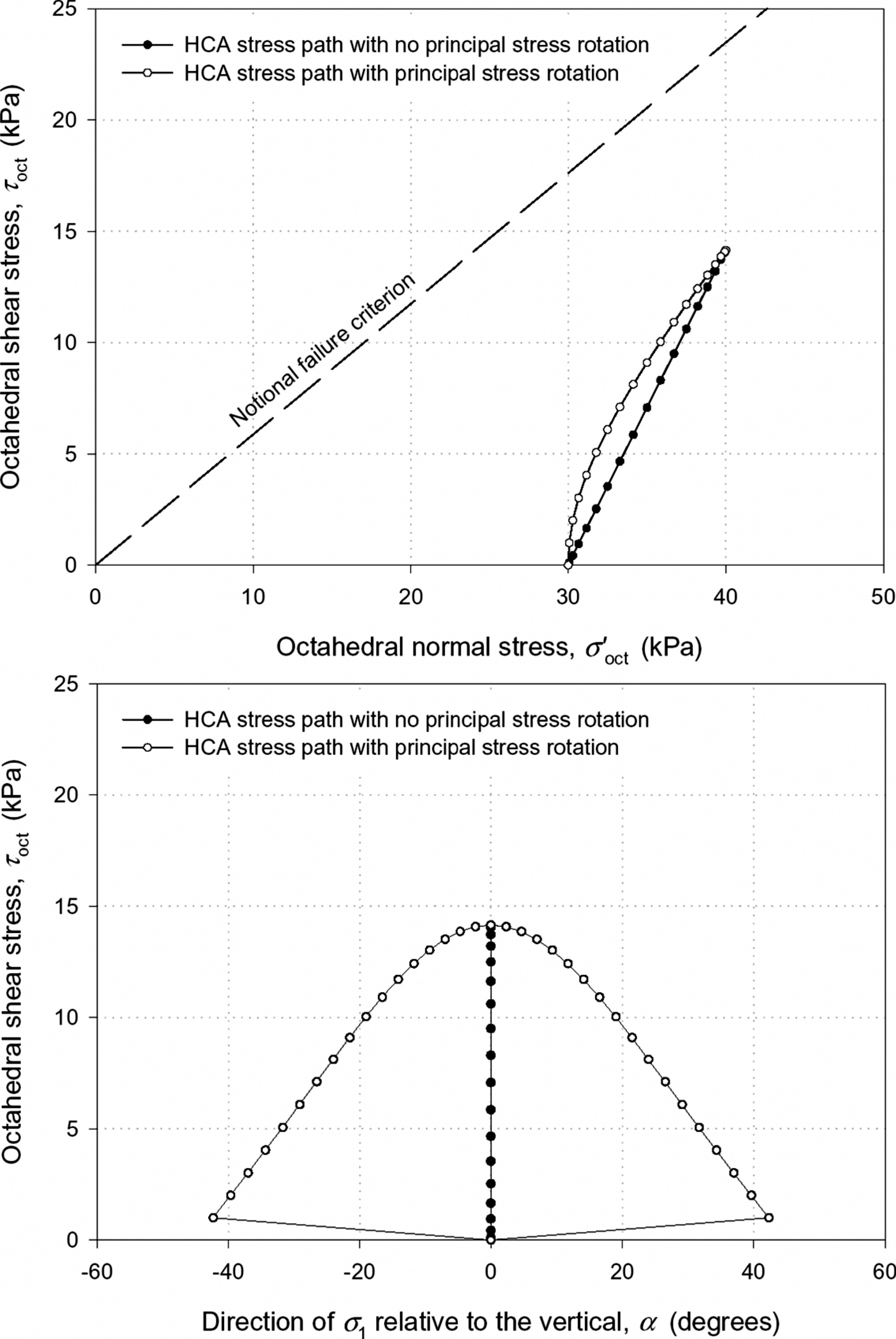 Effects of Principal Stress Rotation on Permanent