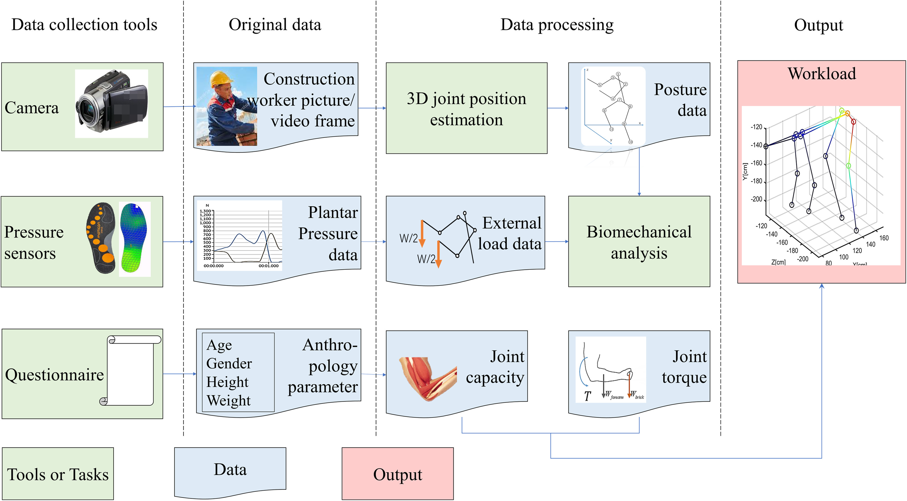 Automatic Biomechanical Workload Estimation for Construction