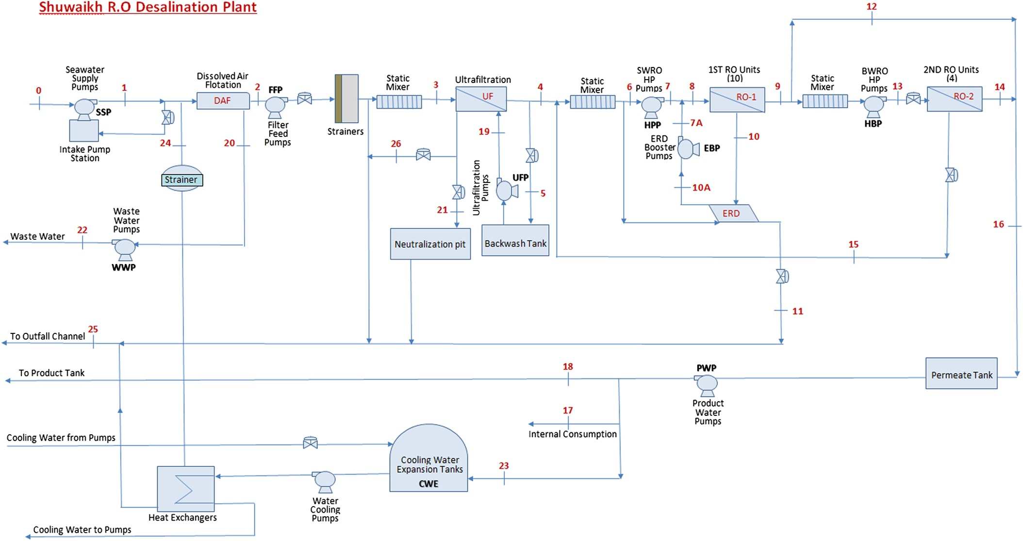 Exergetic And Sustainability Analysis Of An Intercooled Gas Turbine Cogeneration Engine Diagram Plant With Reverse Osmosis Desalination System Journal Energy