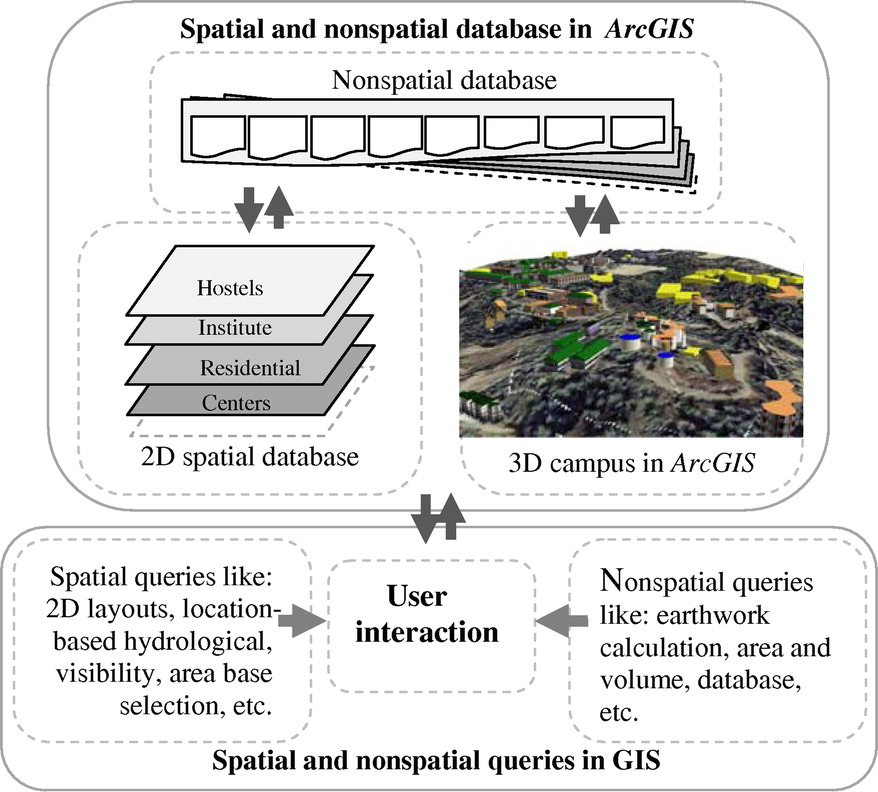 Use of Geographic Information Systems in Spatial Planning: A