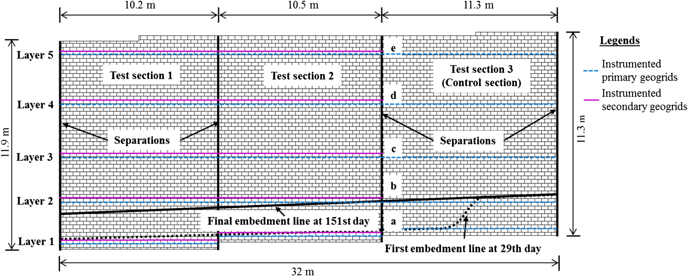 Field Instrumentation and Evaluation of Modular-Block MSE Walls with