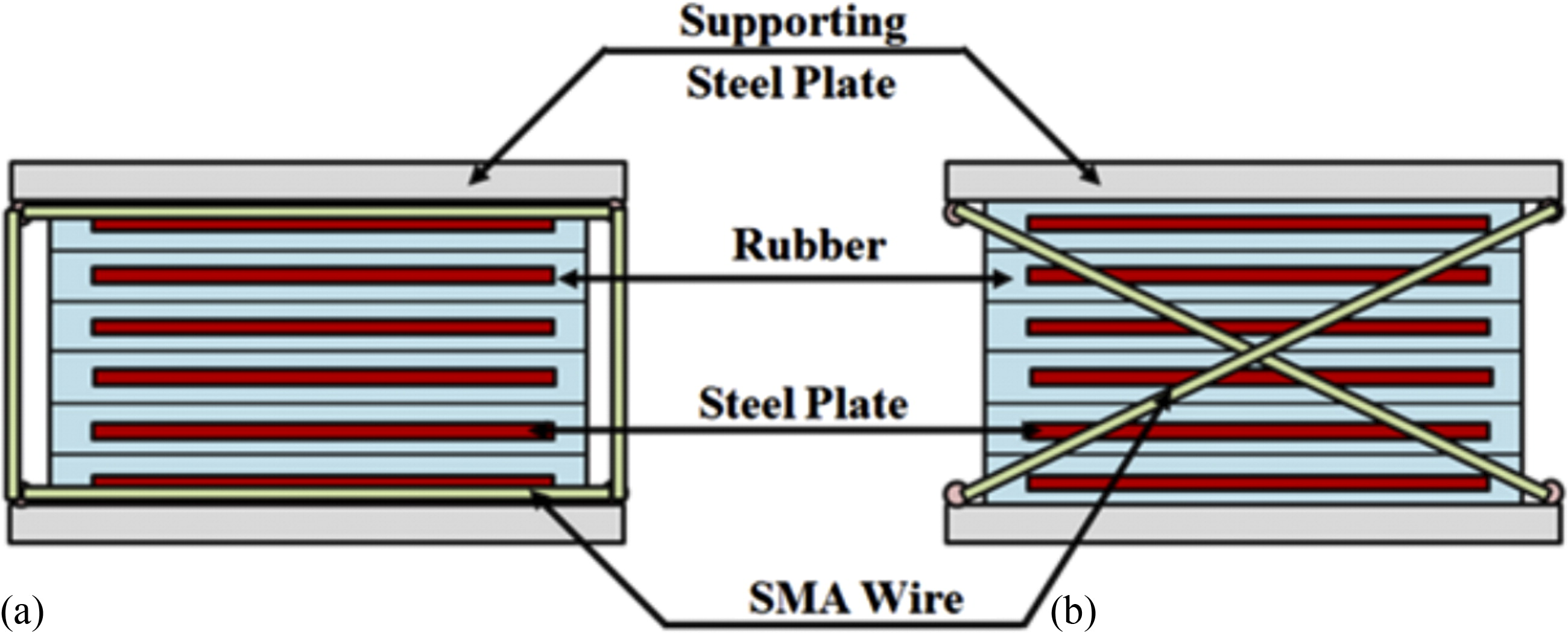 Response of Bridges Isolated by Shape Memory–Alloy Rubber Bearing ...