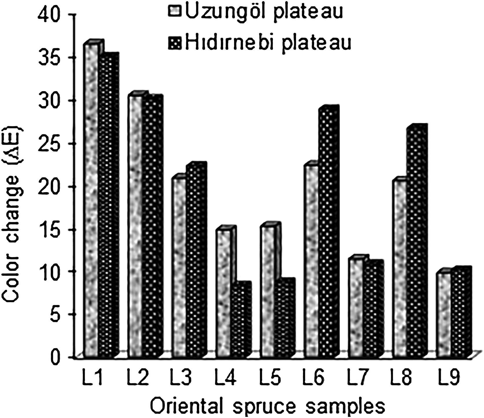 Weathering Resistance of Oriental Spruce Wood Treated with