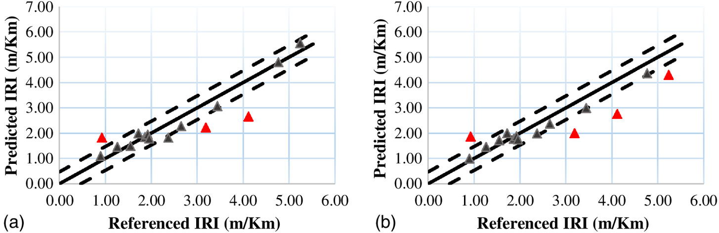 Evaluation of Pavement Roughness Using an Android-Based
