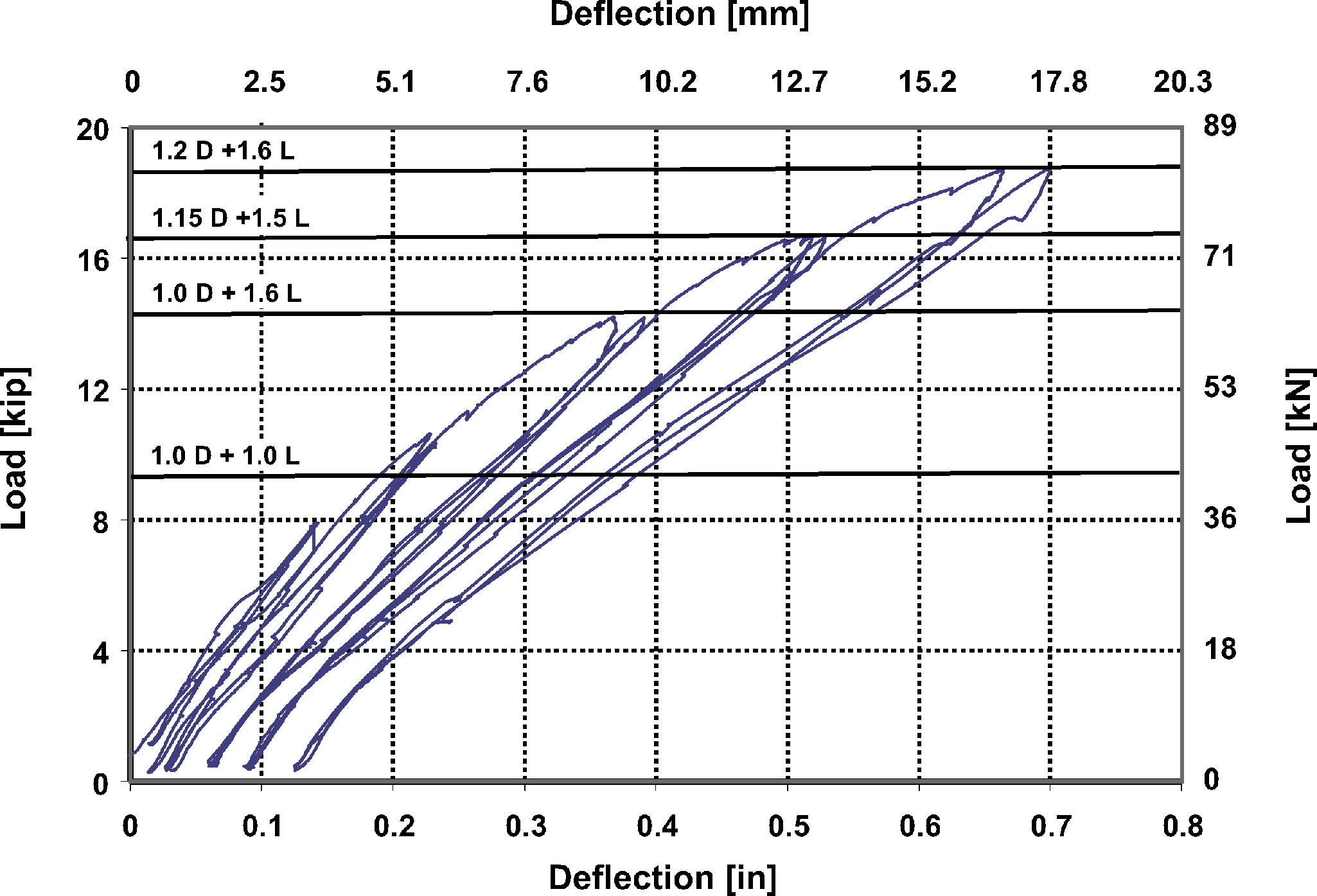 In Situ Evaluation Of Two Concrete Slab Systems Ii Places By Using Twotwoway And One Intermediate Switch Criteria Outcomes Journal Performance Constructed Facilities Vol 22 No 4