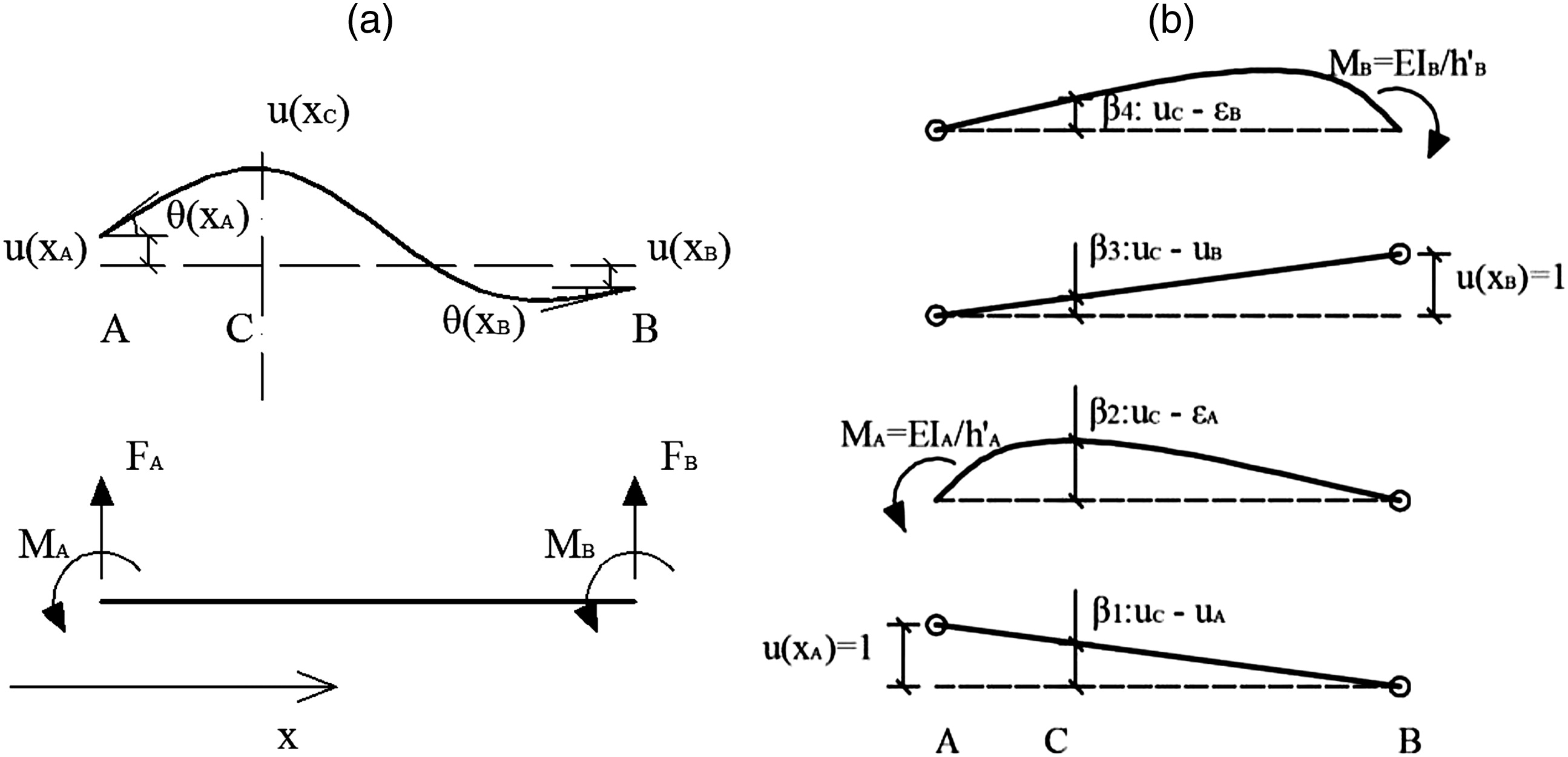 Multisensor Aggregation Algorithms For Structural Damage Diagnosis In Any Case The Free Body Diagram And 2d Dynamic Analysis Is Shown Based On A Substructure Concept Journal Of Engineering Mechanics Vol 141 No 6