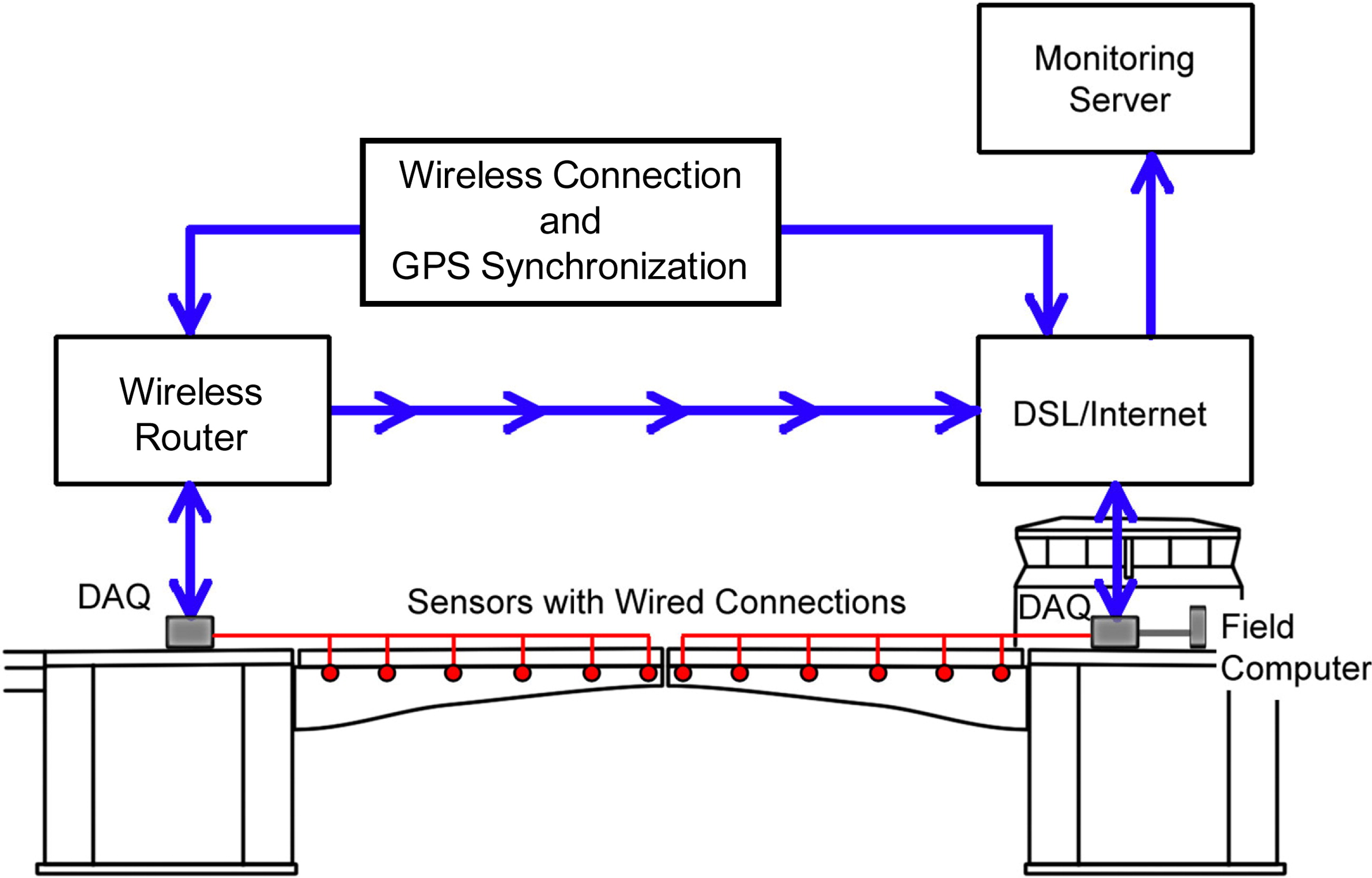 Hybrid Sensor Camera Monitoring For Damage Detection Case Study Of Wireless Pc To Router Bridge Diagram Moreover Puter Work In A Real Journal Engineering Vol 21 No 6