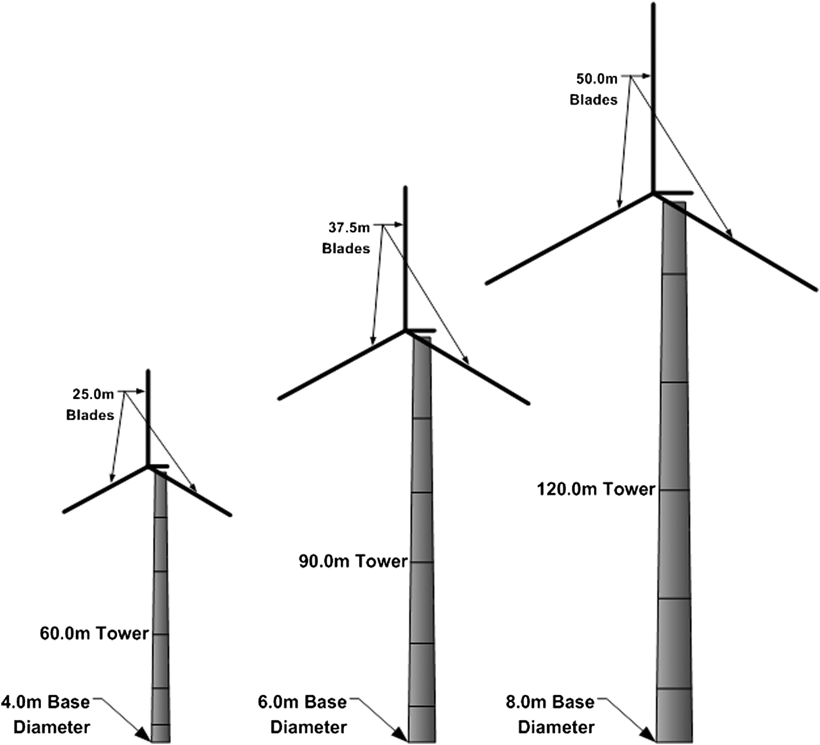 Multihazard Assessment Of Wind Turbine Towers Under Simultaneous