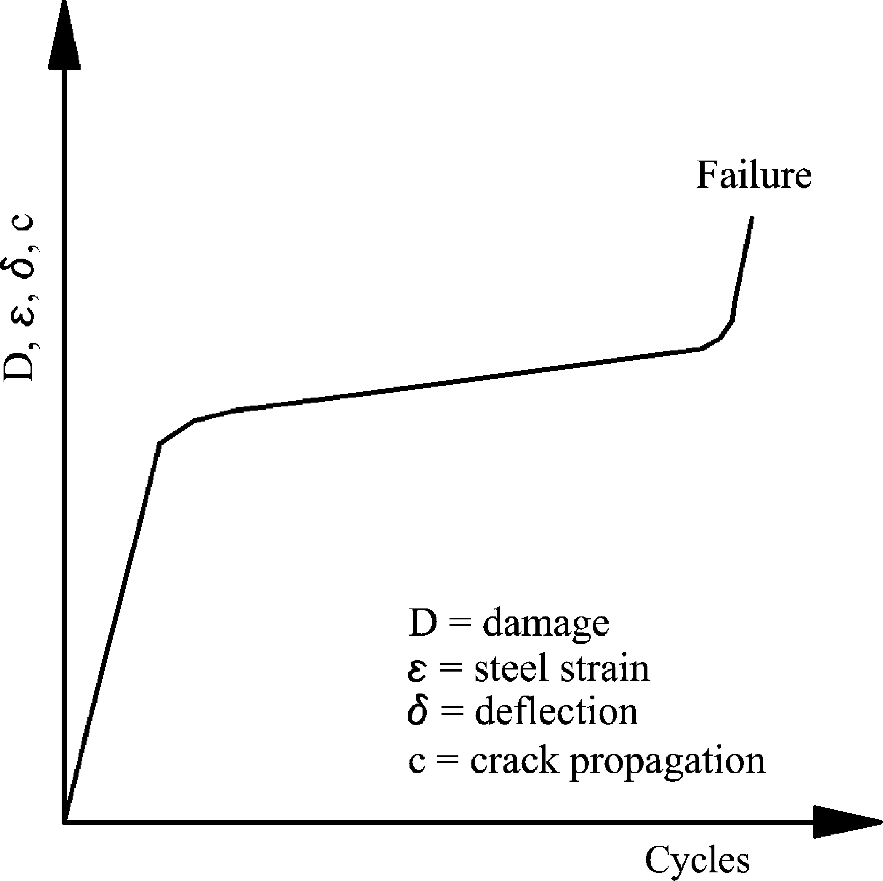 Fatigue behavior of externally strengthened concrete beams with fatigue behavior of externally strengthened concrete beams with fiber reinforced polymers state of the art journal of composites for construction vol fandeluxe Images
