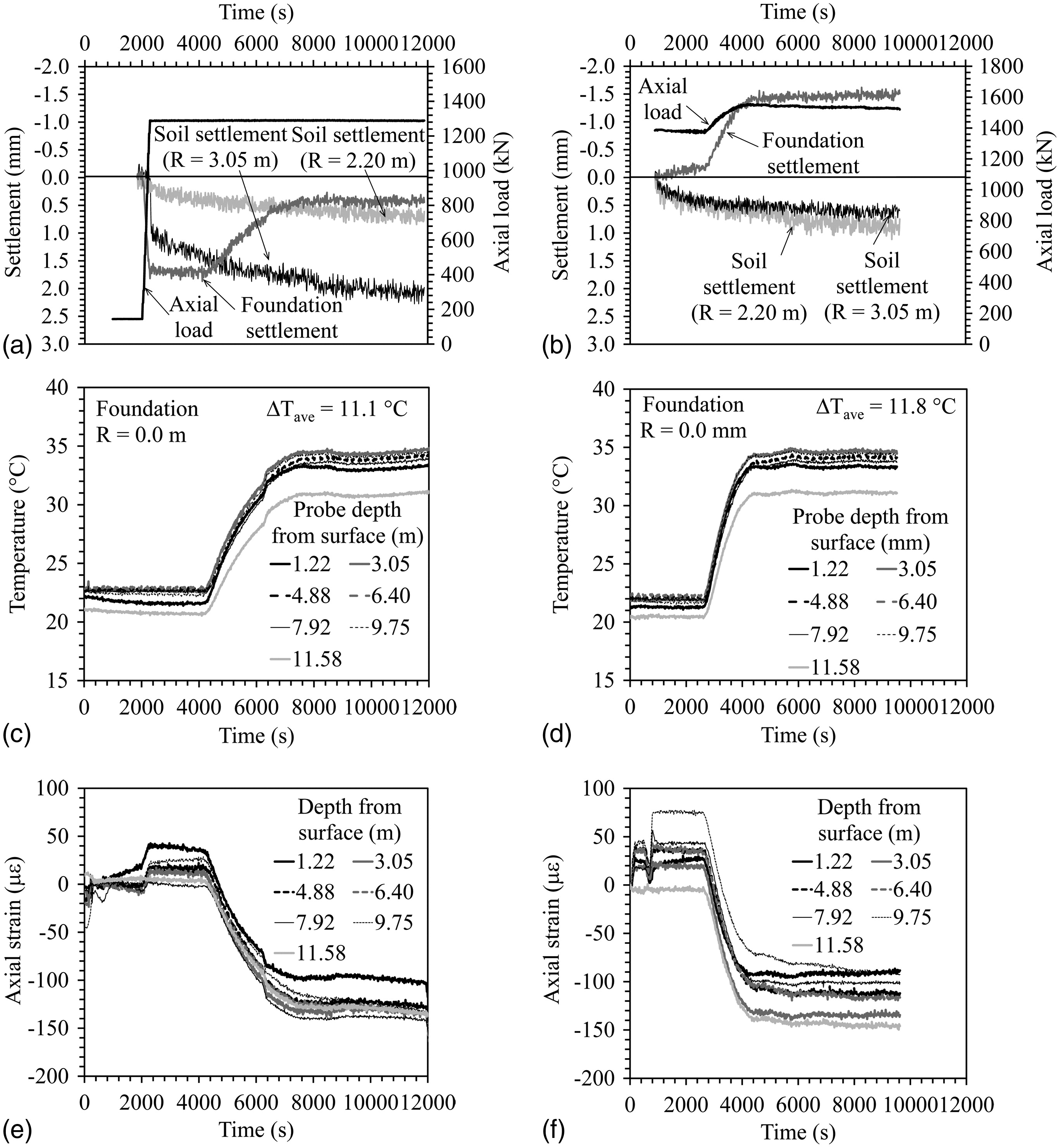 centrifuge modeling of end restraint effects in energy foundations