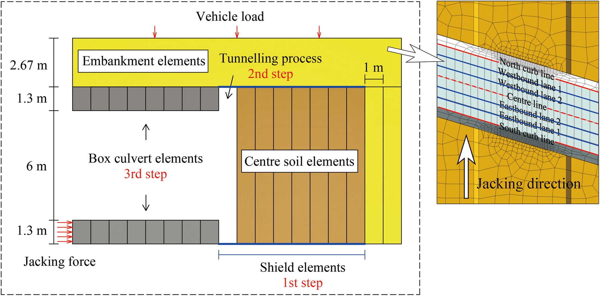 Settlement Characteristics of Jacked Box Tunneling underneath a