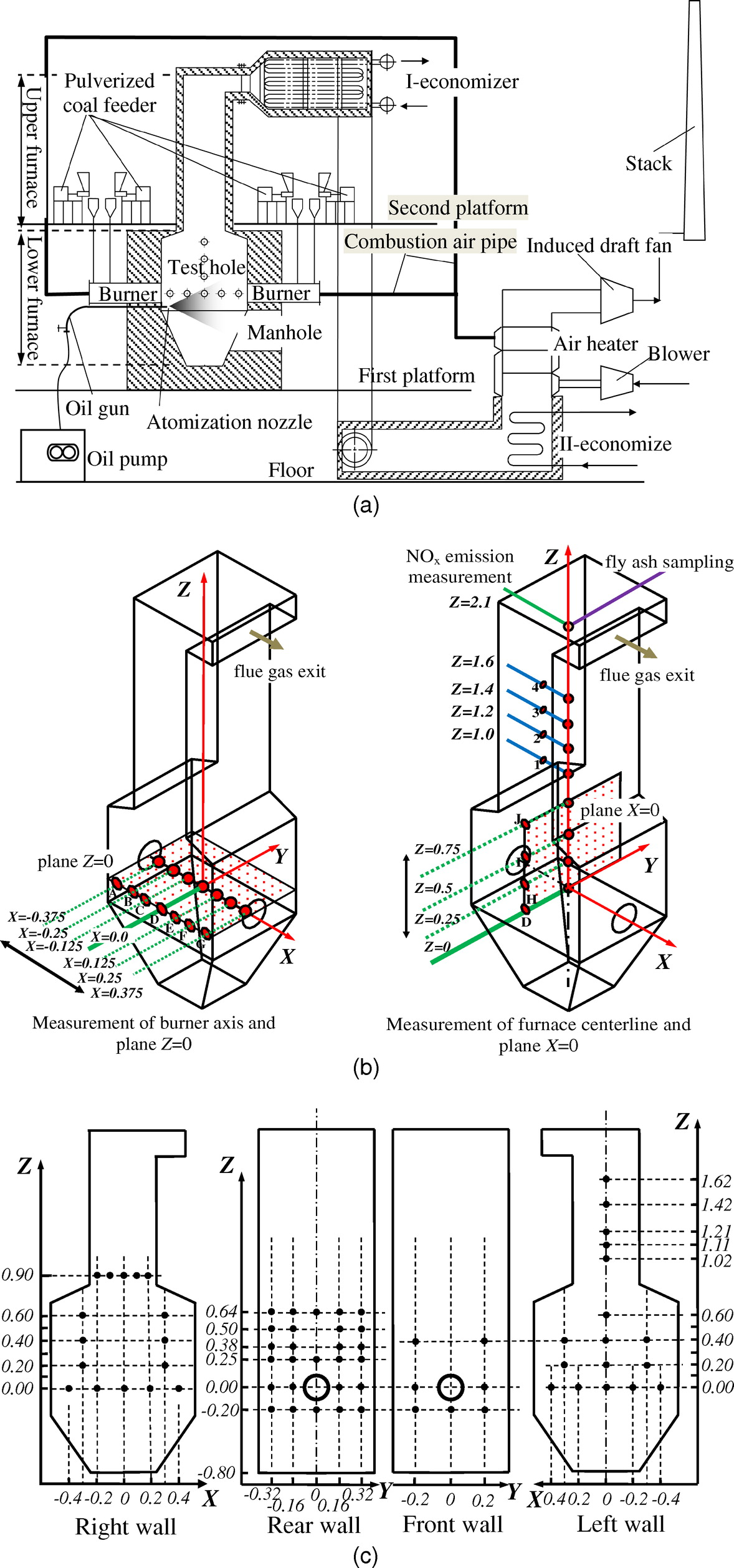 Effect Of The Adjustable Inner Secondary Air Flaring Angle Swirl Columbia Oil Burner Wiring Diagram On Coal Opposed Combustion Journal Energy Engineering Vol 142 No 1