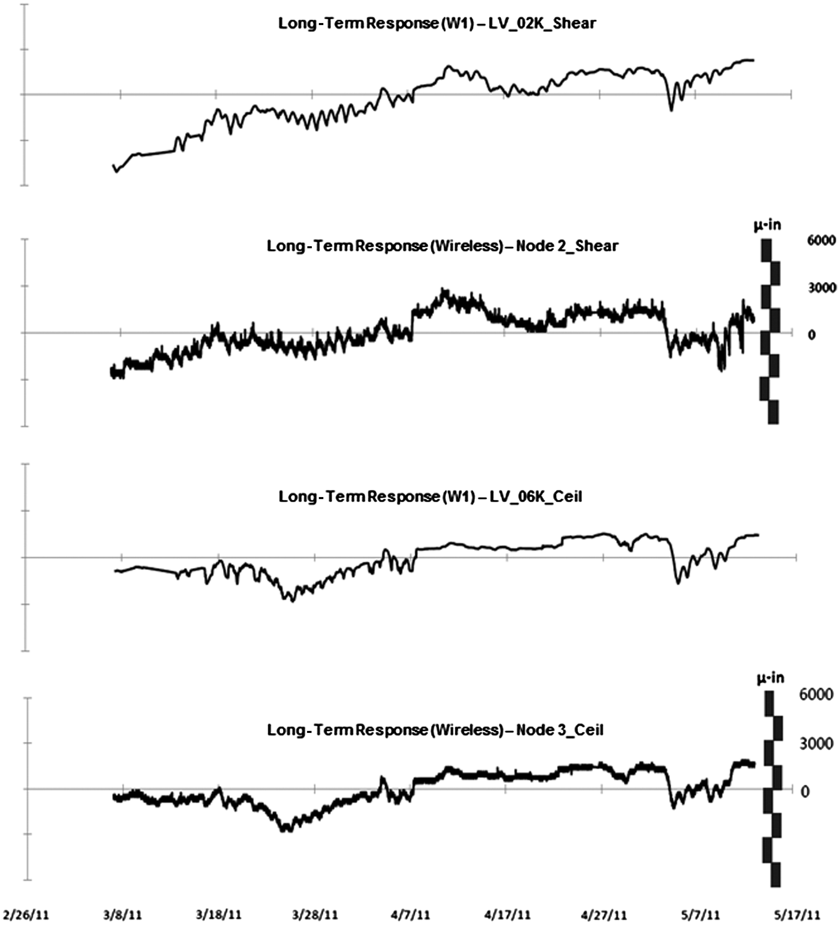 Field Qualification Of Inexpensive Wireless Systems To Monitor Lvdt Signal Conditioner Design Procedure Ad589 Single Supply Micrometer Crack Response For Structural Health Monitoring Journal Performance