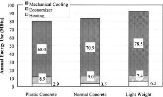 Development of Energy-Efficient Concrete Buildings Using Recycled