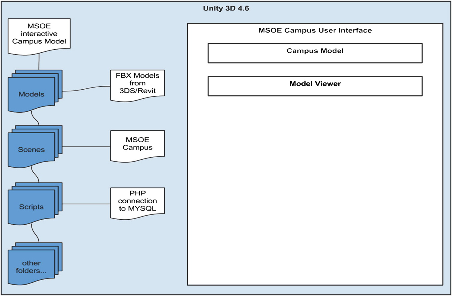 Developing a Virtual Campus Model in an Interactive Game